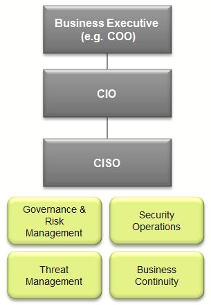 CISO Structure