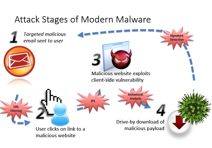 Attack Stages Modern Malware