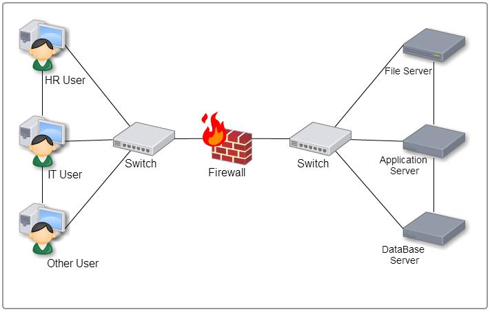 Top 10 Network Security Mistakes - Lack of Segmentation | Optiv