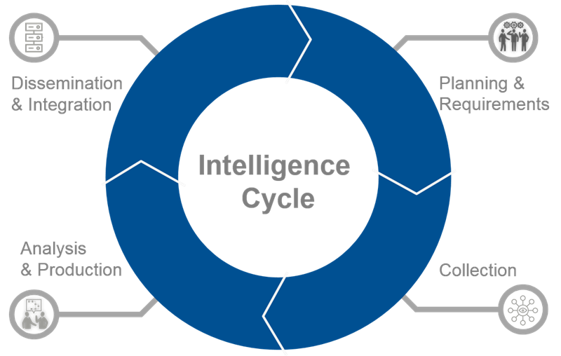 intelligence cycle diagram