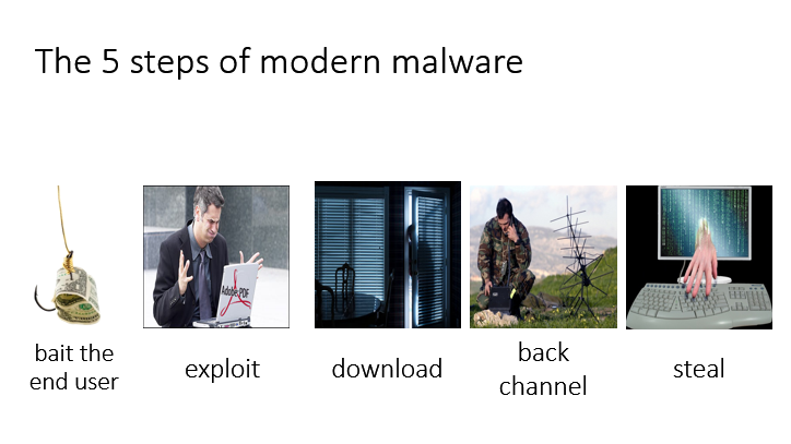 5 Steps of Modern Malware