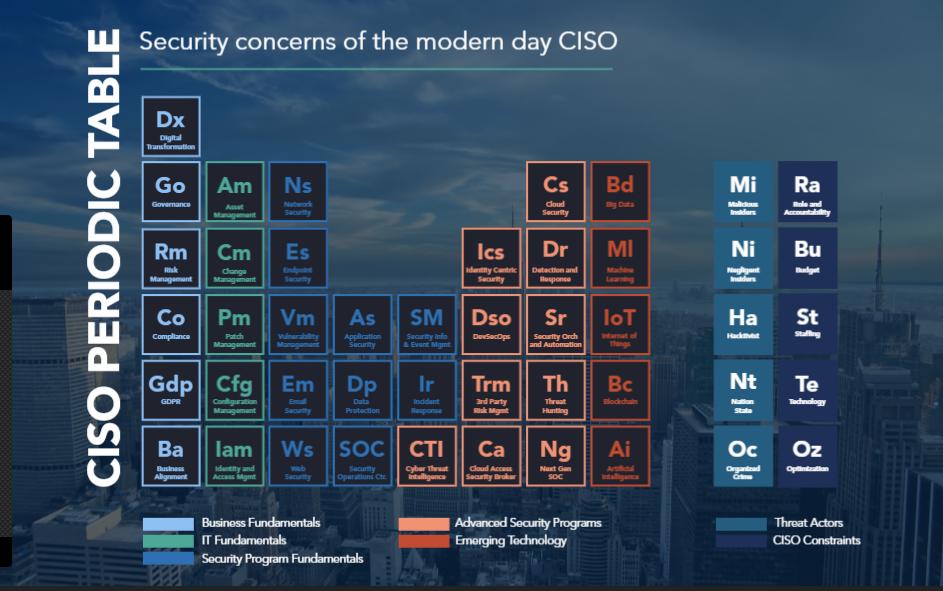 Ciso Periodic Table Optiv