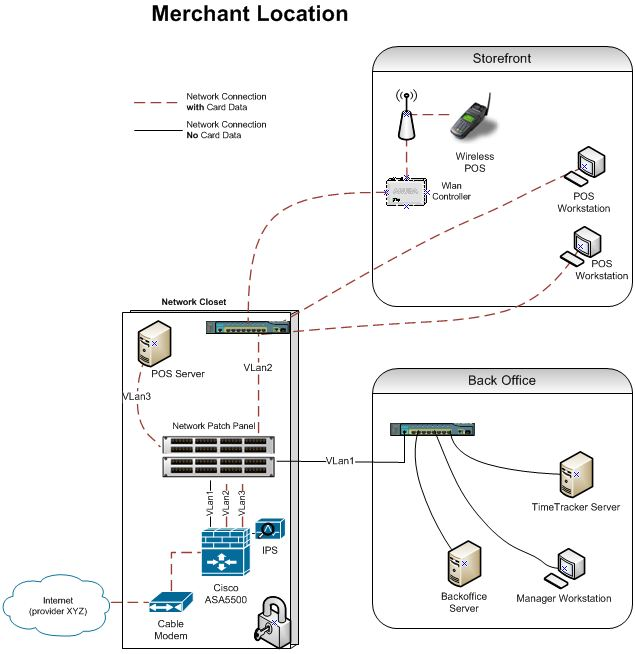 Pci dss and the network diagram ccuart Image collections