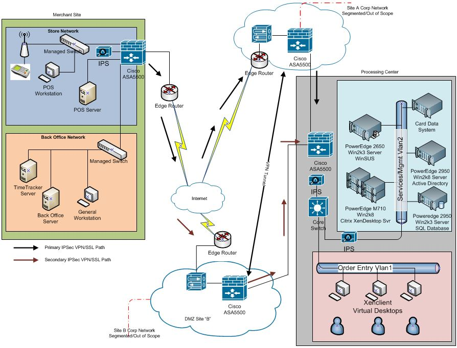 Pci dss and the network diagram this diagram expands the level 0 diagram and highlights the key components at each physical location as well as a view into the logical layout within each ccuart Image collections